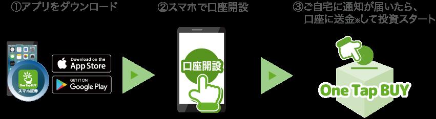 ①アプリをダウンロード②スマホで口座開設③ご自宅に通知が届いたら、口座に送金して投資スタート