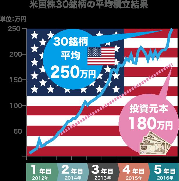 米国株30銘柄の平均積立結果