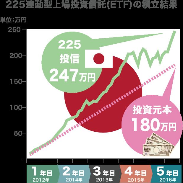 225連動型上場投資信託(ETF)の積立結果